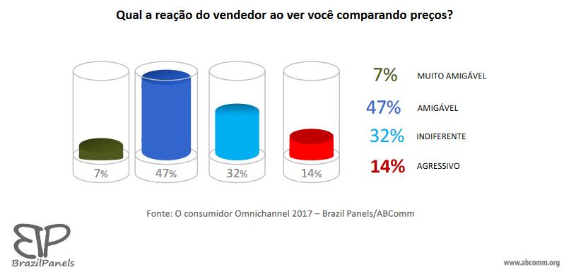 Consumidor Omini 3