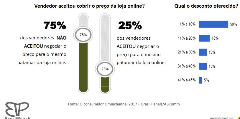 Consumidor Omini 4